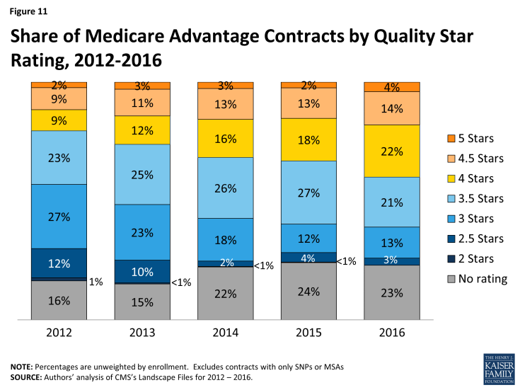 Figure 11: Share of Medicare Advantage Contracts by Quality Star Rating, 2012-2016