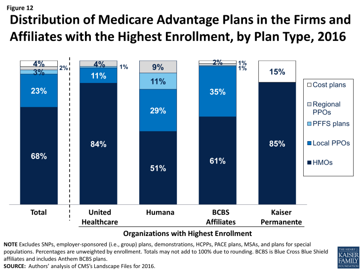 Figure 12: Distribution of Medicare Advantage Plans in the Firms and Affiliates with the Highest Enrollment, by Plan Type, 2016
