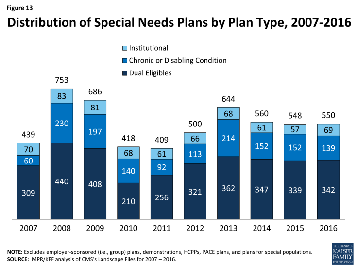 Figure 13: Distribution of Special Needs Plans by Plan Type, 2007-2016