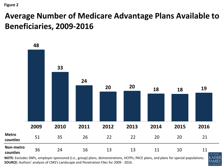 Figure 2: Average Number of Medicare Advantage Plans Available to Beneficiaries, 2009-2016