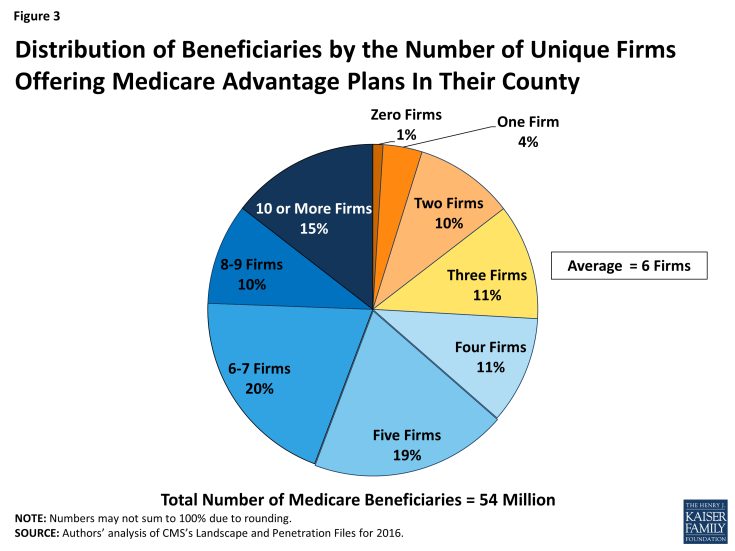 Figure 3: Distribution of Beneficiaries by the Number of Unique Firms Offering Medicare Advantage Plans In Their County