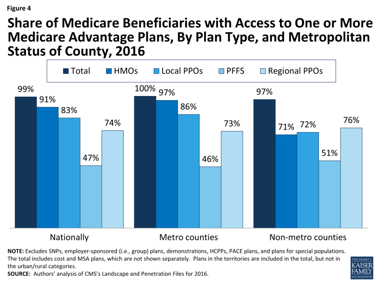 Figure 4: Share of Medicare Beneficiaries with Access to One or More Medicare Advantage Plans, By Plan Type, and Metropolitan Status of County, 2016