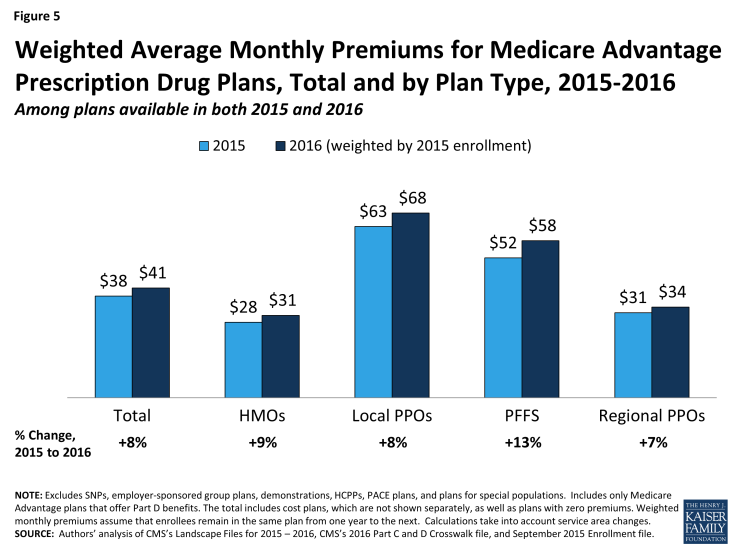 Figure 5: Weighted Average Monthly Premiums for Medicare Advantage Prescription Drug Plans, Total and by Plan Type, 2015-2016