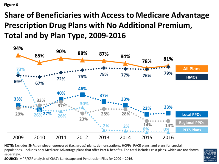 Figure 6: Share of Beneficiaries with Access to Medicare Advantage Prescription Drug Plans with No Additional Premium, Total and by Plan Type, 2009-2016