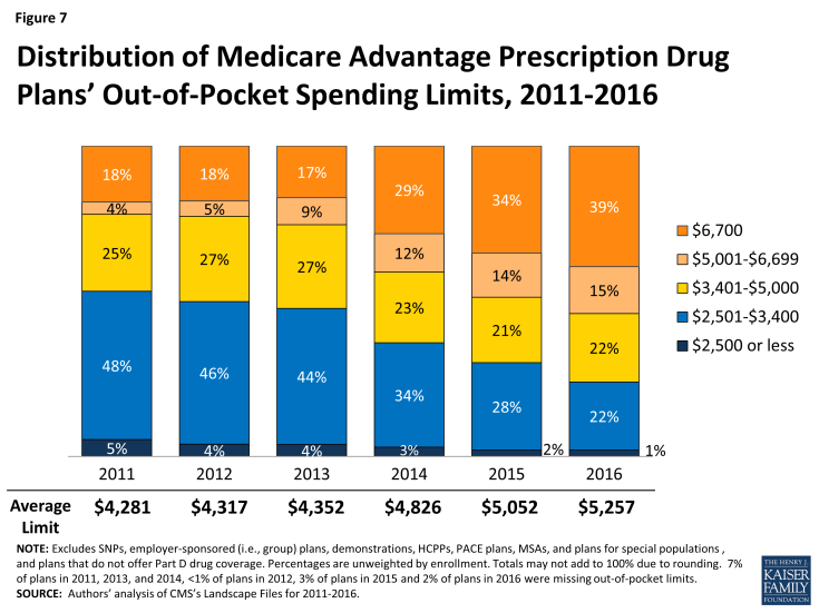 Figure 7: Distribution of Medicare Advantage Prescription Drug Plans' Out-of-Pocket Spending Limits, 2011-2016