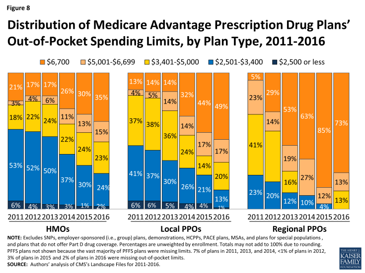 Figure 8: Distribution of Medicare Advantage Prescription Drug Plans' Out-of-Pocket Spending Limits, by Plan Type, 2011-2016