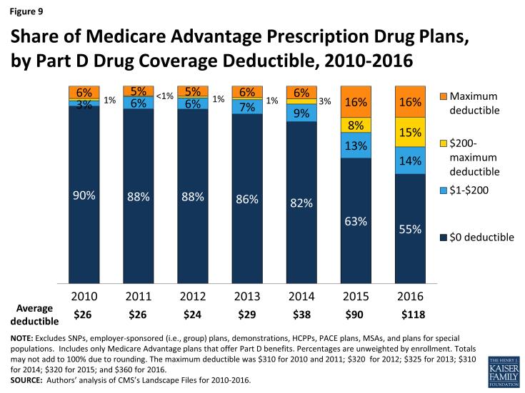 Figure 9: Share of Medicare Advantage Prescription Drug Plans, by Part D Drug Coverage Deductible, 2010-2016
