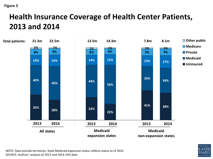 Figure 3: Health Insurance Coverage of Health Center Patients, 2013 and 2014