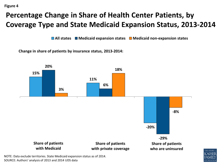 Figure 4: Percentage Change in Share of Health Center Patients, by Coverage Type and State Medicaid Expansion Status, 2013-2014