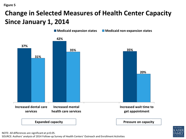 Figure 5: Change in Selected Measures of Health Center Capacity Since January 1, 2014