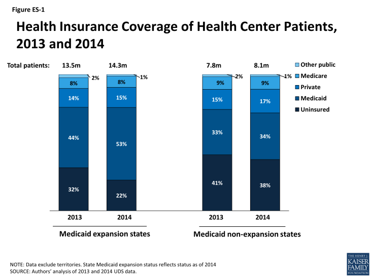 Figure ES-1: Health Insurance Coverage of Health Center Patients, 2013 and 2014