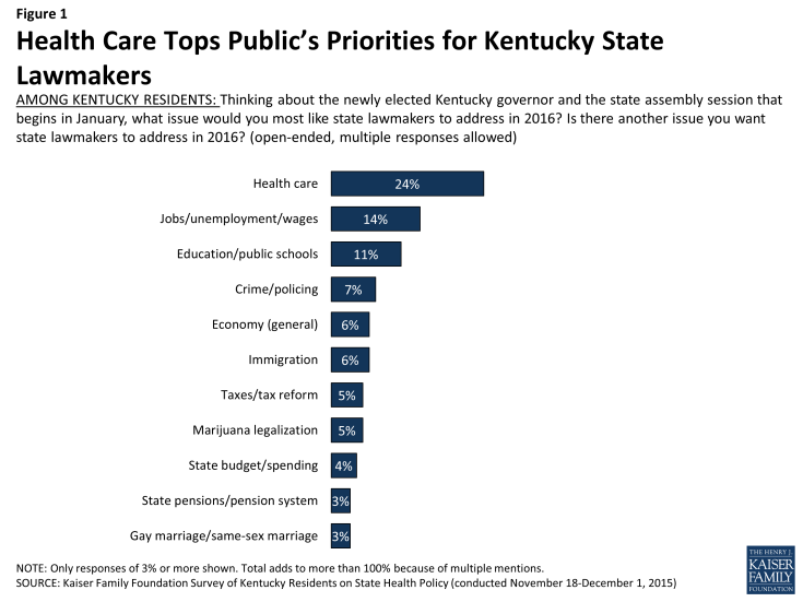 Figure 1: Health Care Tops Public's Priorities for Kentucky State Lawmakers