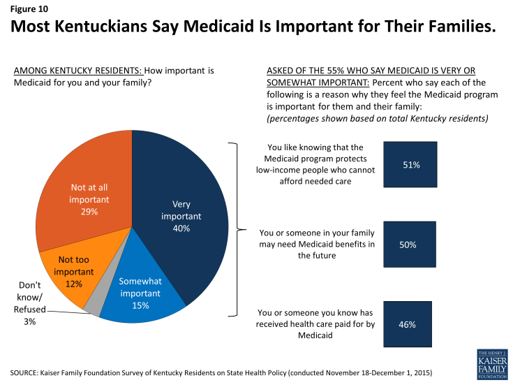 Figure 10: Most Kentuckians Say Medicaid Is Important for Their Families.