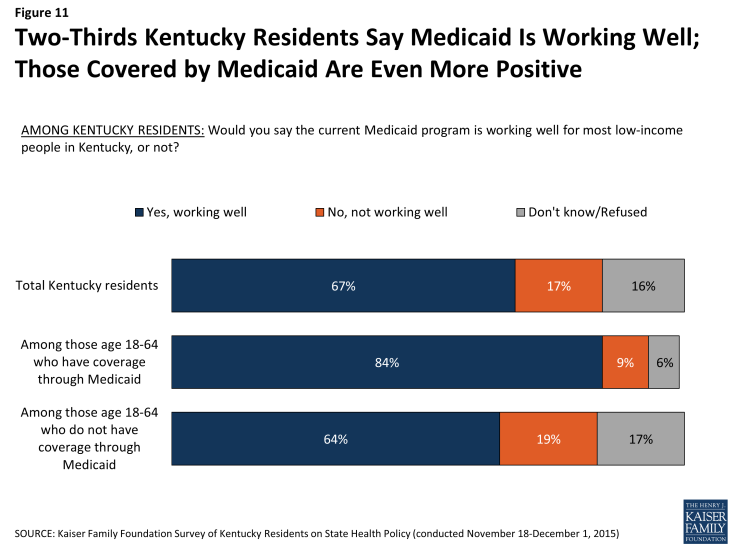 Figure 11: Two-Thirds Kentucky Residents Say Medicaid Is Working Well; Those Covered by Medicaid Are Even More Positive