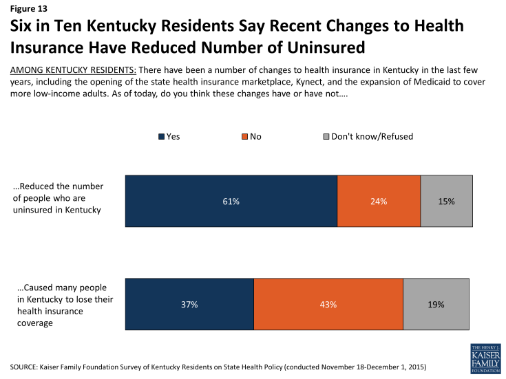 Figure 13: Six in Ten Kentucky Residents Say Recent Changes to Health Insurance Have Reduced Number of Uninsured
