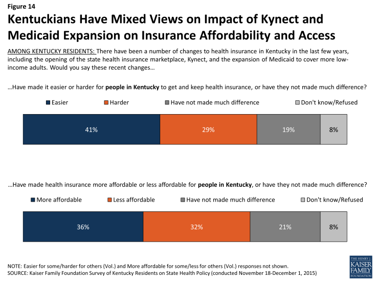 Figure 14: Kentuckians Have Mixed Views on Impact of Kynect and Medicaid Expansion on Insurance Affordability and Access