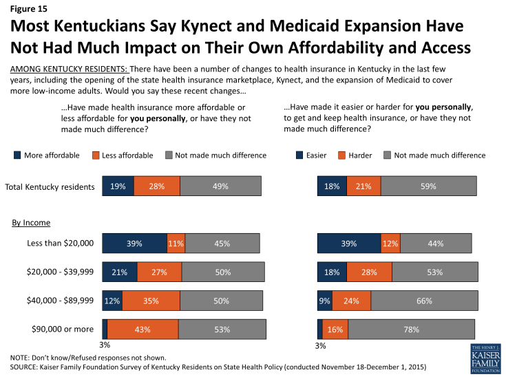 Figure 15: Most Kentuckians Say Kynect and Medicaid Expansion Have Not Had Much Impact on Their Own Affordability and Access