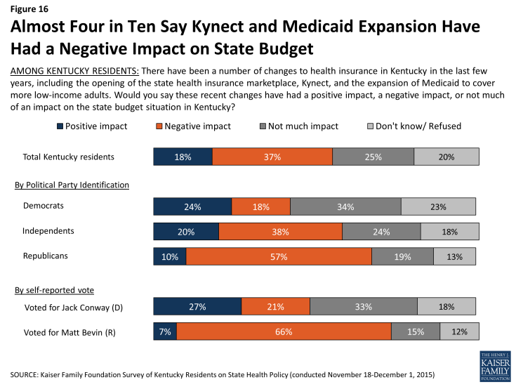 Figure 16: Almost Four in Ten Say Kynect and Medicaid Expansion Have Had a Negative Impact on State Budget