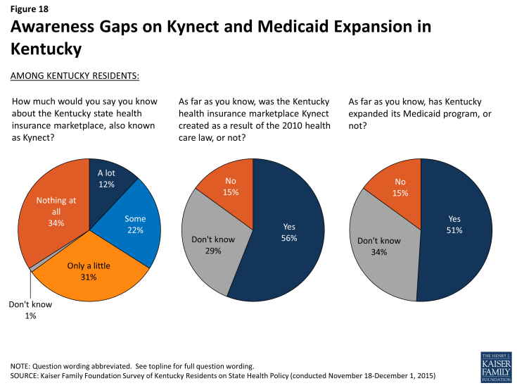 Figure 18: Awareness Gaps on Kynect and Medicaid Expansion in Kentucky