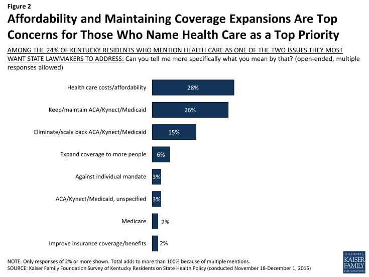 Figure 2: Affordability and Maintaining Coverage Expansions Are Top Concerns for Those Who Name Health Care as a Top Priority