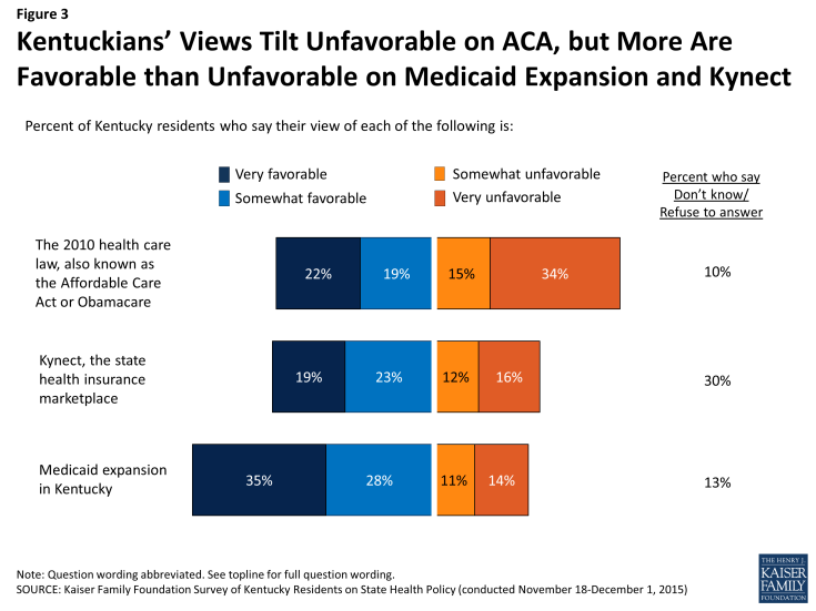 Figure 3: Kentuckians' Views Tilt Unfavorable on ACA, but More Are Favorable than Unfavorable on Medicaid Expansion and Kynect