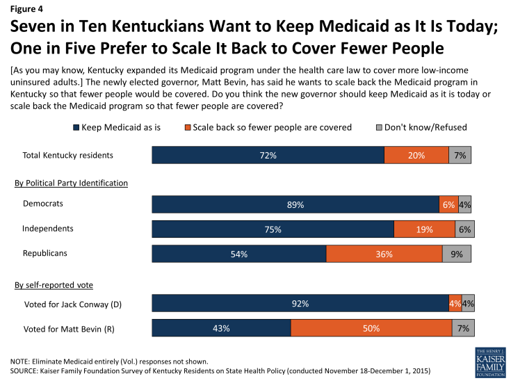 Figure 4: Seven in Ten Kentuckians Want to Keep Medicaid as It Is Today; One in Five Prefer to Scale It Back to Cover Fewer People