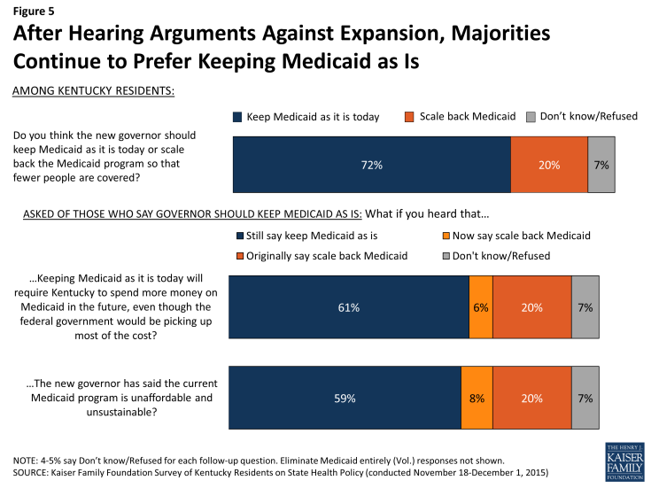 Figure 5: After Hearing Arguments Against Expansion, Majorities Continue to Prefer Keeping Medicaid as Is