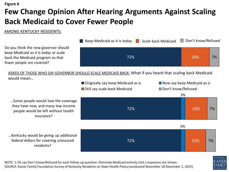 Figure 6: Few Change Opinion After Hearing Arguments Against Scaling Back Medicaid to Cover Fewer People