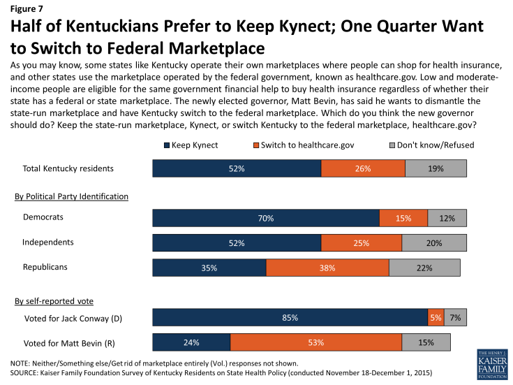 Figure 7: Half of Kentuckians Prefer to Keep Kynect; One Quarter Want to Switch to Federal Marketplace