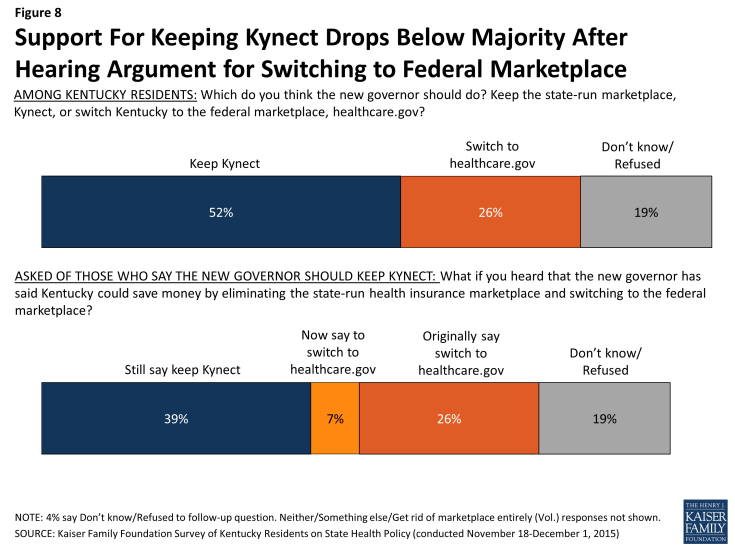 Figure 8: Support For Keeping Kynect Drops Below Majority After Hearing Argument for Switching to Federal Marketplace