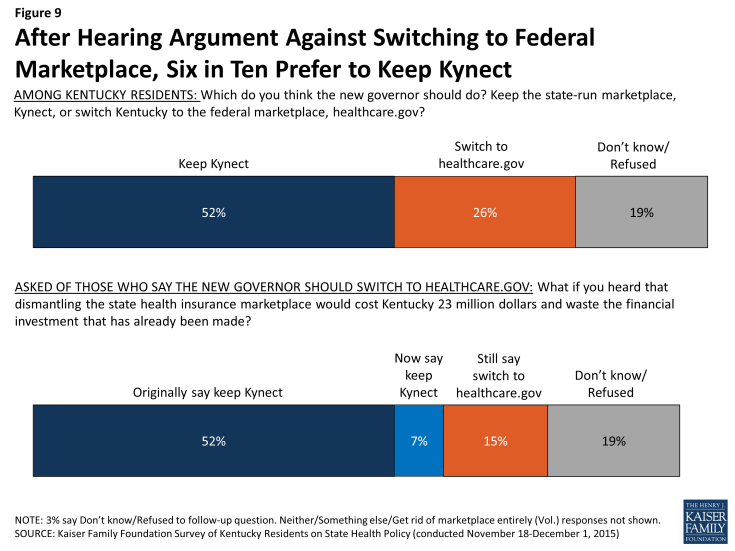 Figure 9: After Hearing Argument Against Switching to Federal Marketplace, Six in Ten Prefer to Keep Kynect