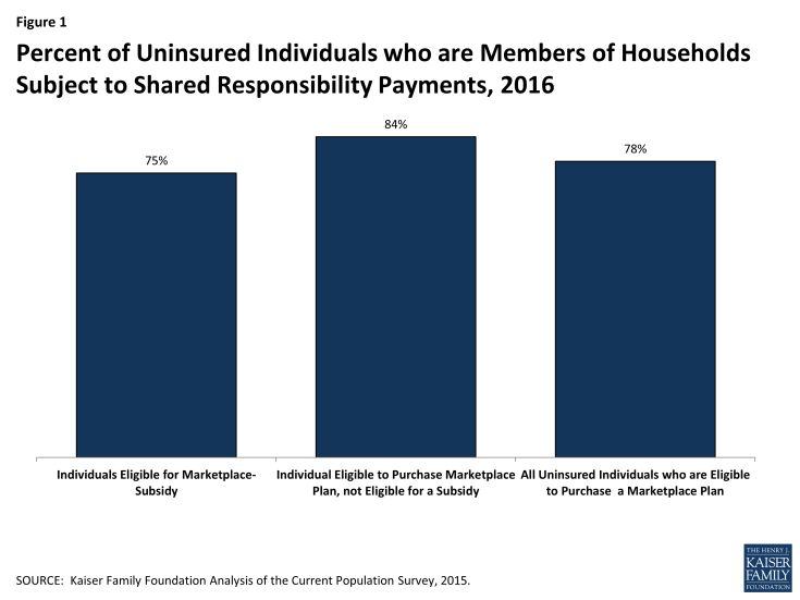 Figure 1: Percent of Uninsured Individuals who are Members of Households Subject to Shared Responsibility Payments, 2016