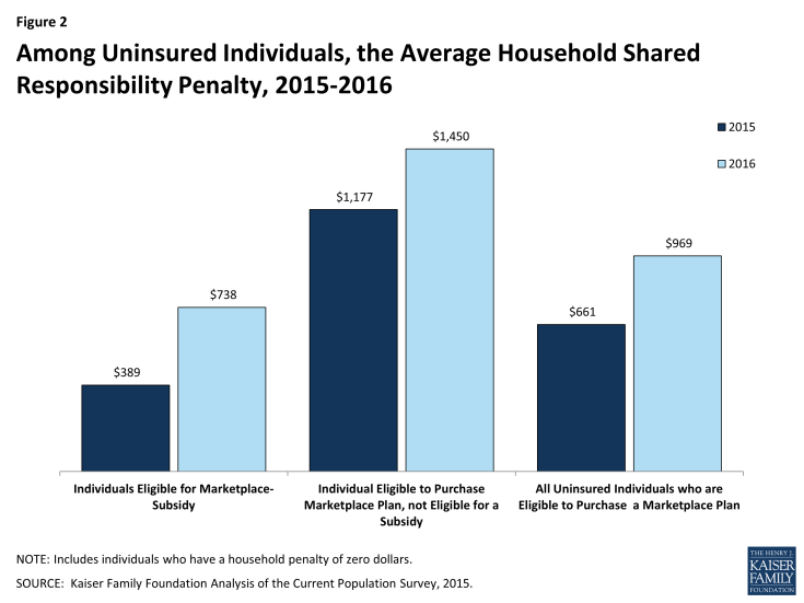 Figure 2: Among Uninsured Individuals, the Average Household Shared Responsibility Penalty, 2015-2016