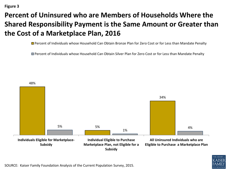 Figure 3: Percent of Uninsured who are Members of Households Where the Shared Responsibility Payment is the Same Amount or Greater than the Cost of a Marketplace Plan, 2016