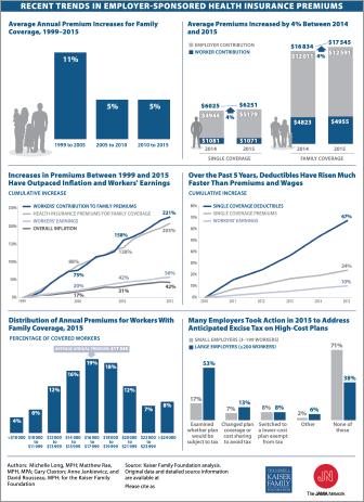 jama_2015dec_trends in insurance premiums