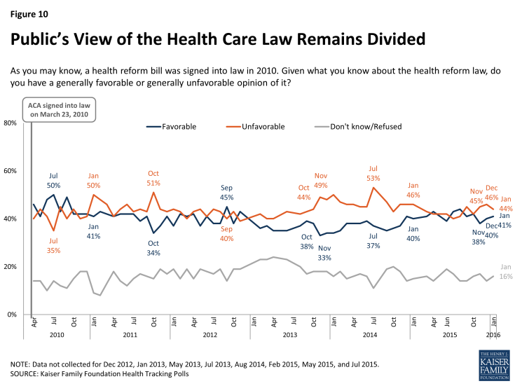 Figure 10: Public's View of the Health Care Law Remains Divided