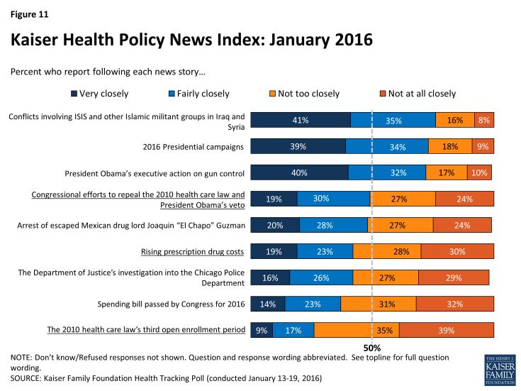 Figure 11: Kaiser Health Policy News Index: January 2016
