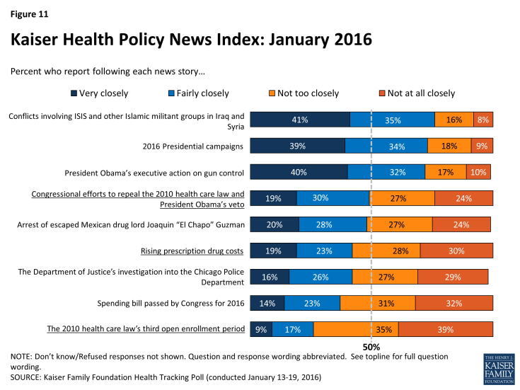 Figure 11: Kaiser Health Policy News Index: January 2016