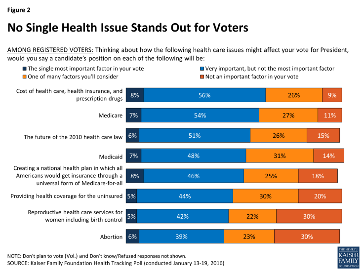 Figure 2: No Single Health Issue Stands Out for Voters