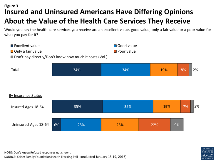 Figure 3: Insured and Uninsured Americans Have Differing Opinions About the Value of the Health Care Services They Receive