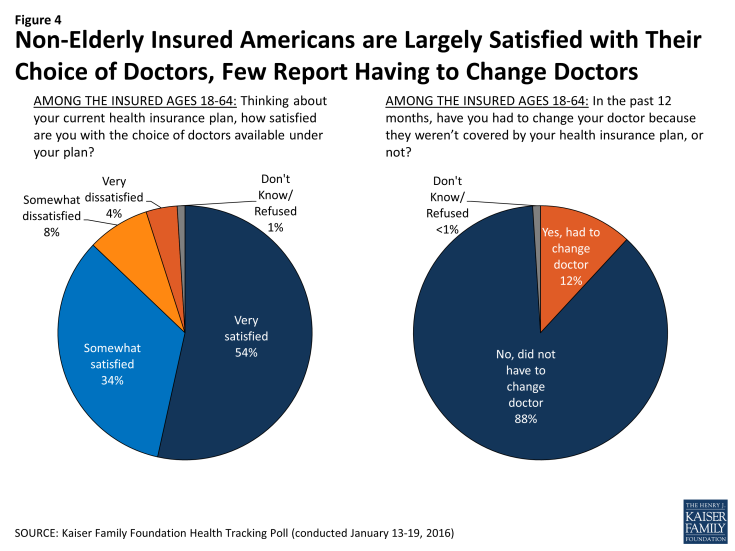 Figure 4: Non-Elderly Insured Americans are Largely Satisfied with Their Choice of Doctors, Few Report Having to Change Doctors