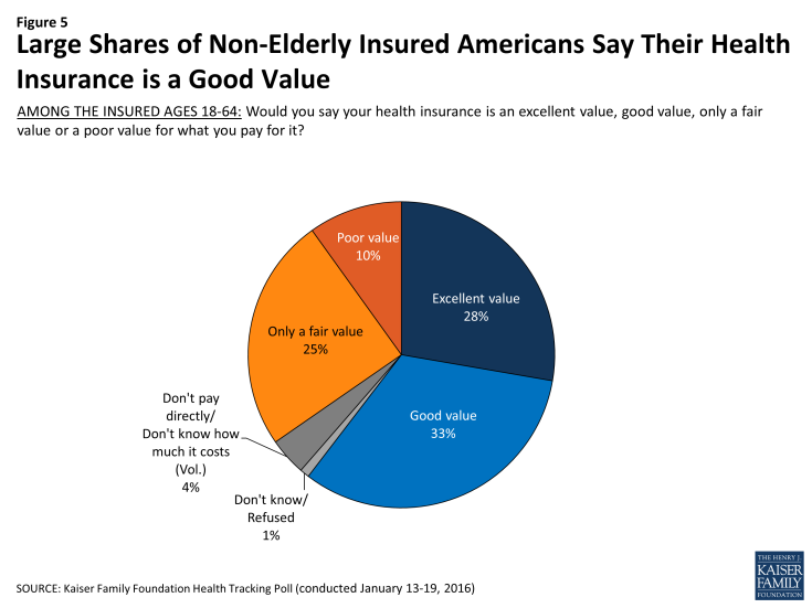 Figure 5: Large Shares of Non-Elderly Insured Americans Say Their Health Insurance is a Good Value