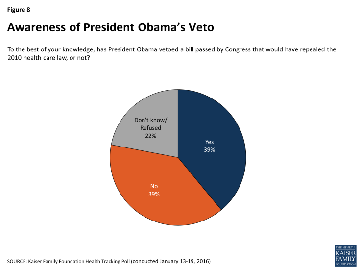 Awareness of President Obama's Veto