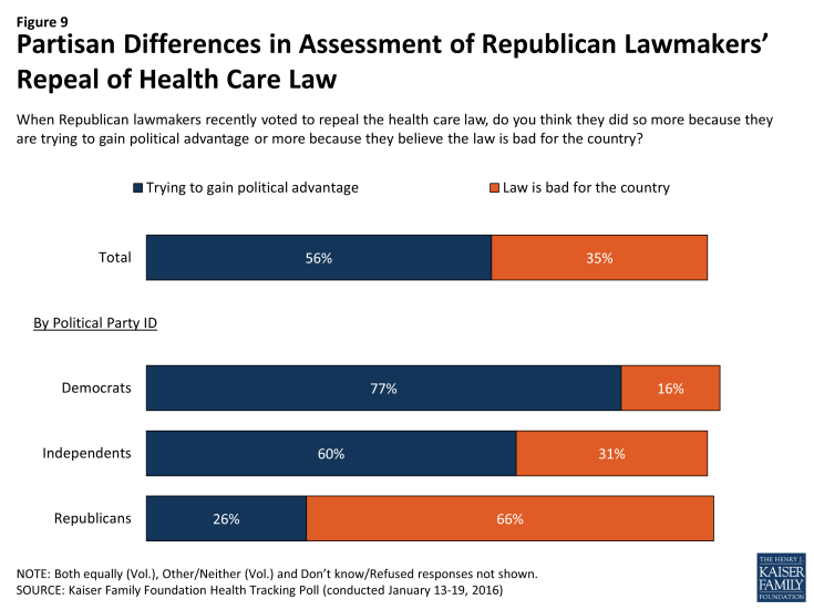 Figure 9: Partisan Differences in Assessment of Republican Lawmakers' Repeal of Health Care Law