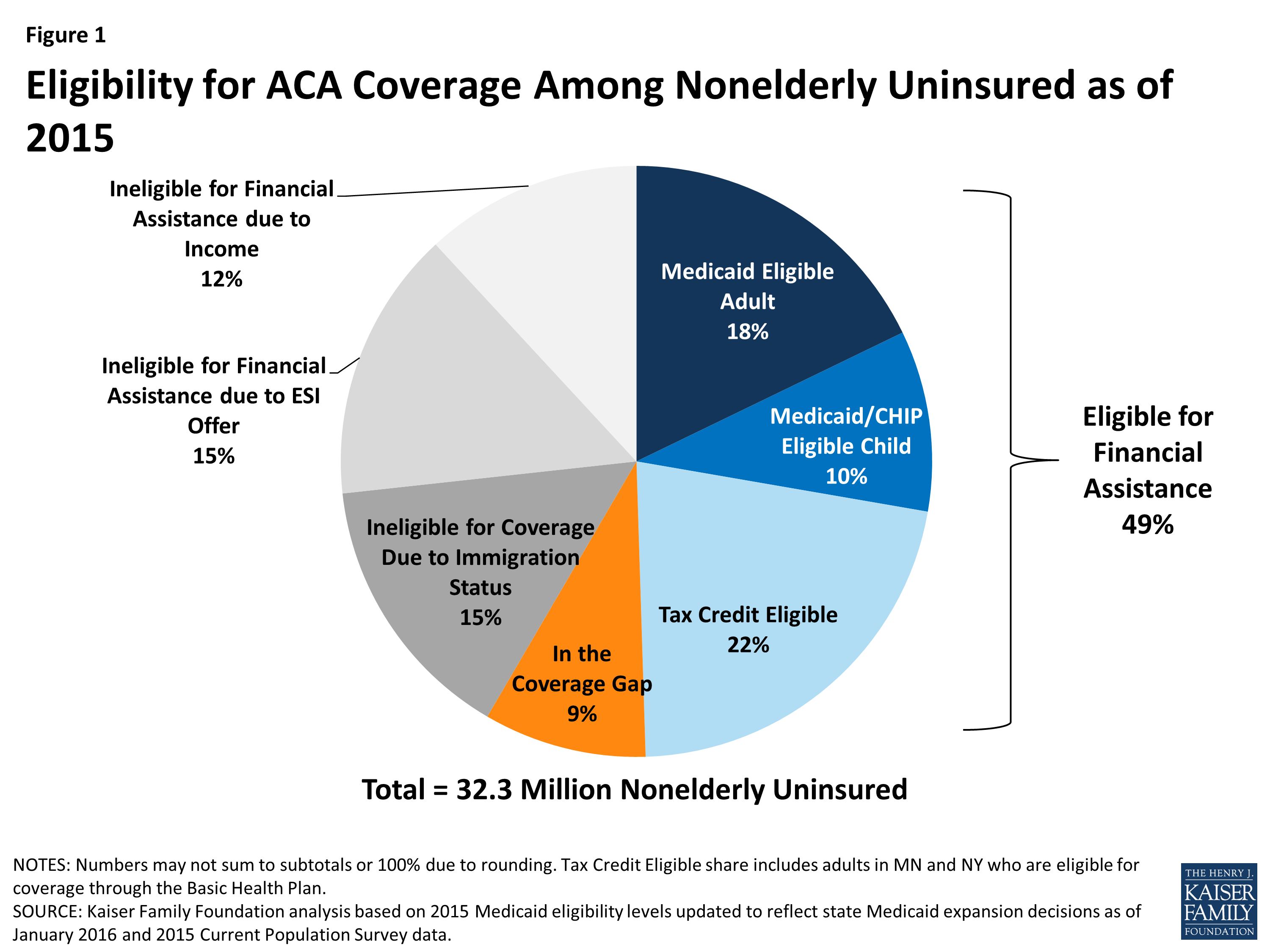 Eligiblity for ACA Coverage Among Nonelderly Uninsured as of 2015