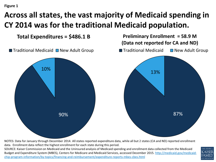 Figure 1: Across all states, the vast majority of Medicaid spending in CY 2014 was for the traditional Medicaid population.