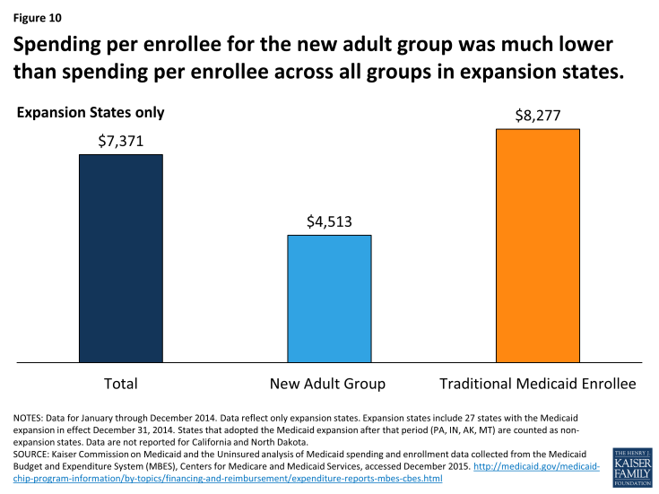 Figure 10: Spending per enrollee for the new adult group was much lower than spending per enrollee across all groups in expansion states.