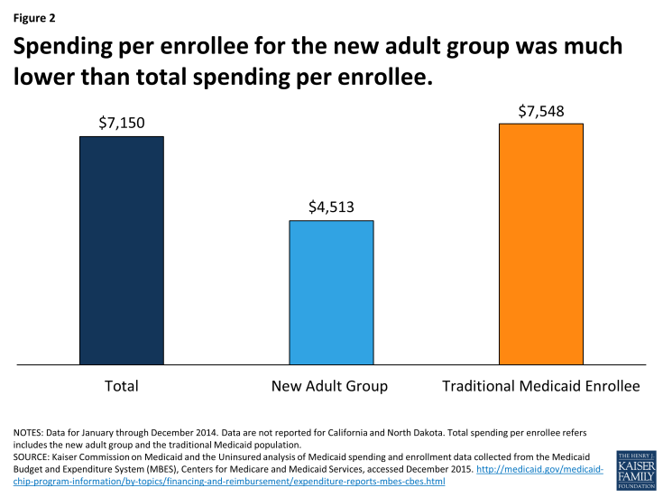 Figure 2: Spending per enrollee for the new adult group was much lower than total spending per enrollee.