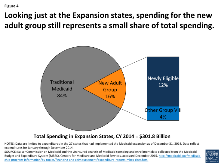 Figure 4: Looking just at the Expansion states, spending for the new adult group still represents a small share of total spending.