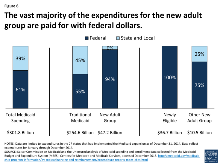 Figure 6: The vast majority of the expenditures for the new adult group are paid for with federal dollars.